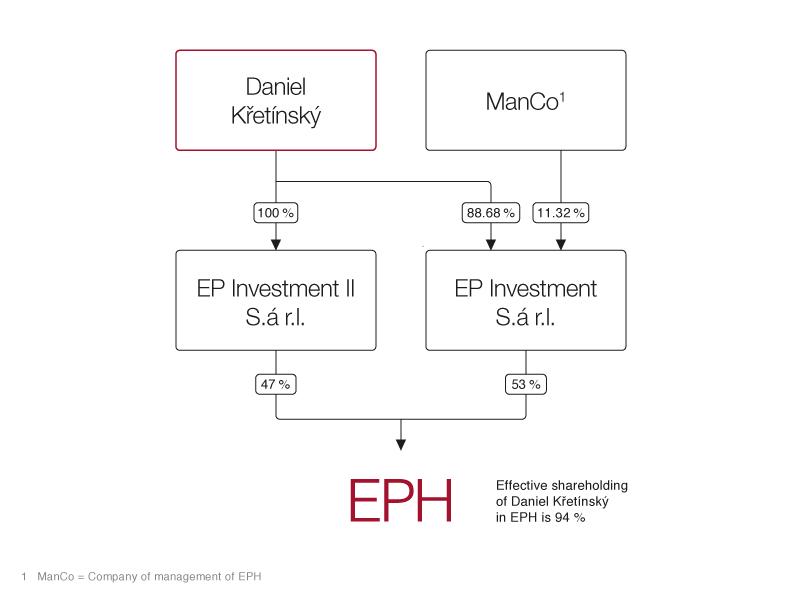 eph_shareholder_structure_eph_20170313