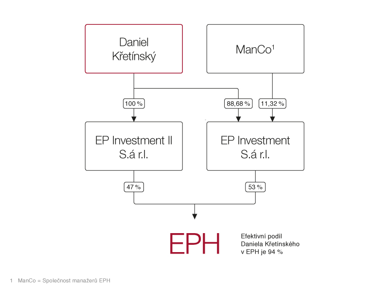 eph_shareholder_structure_eph_20170313_Cz
