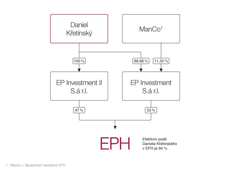 eph_shareholder_structure_eph_20170313_Cz